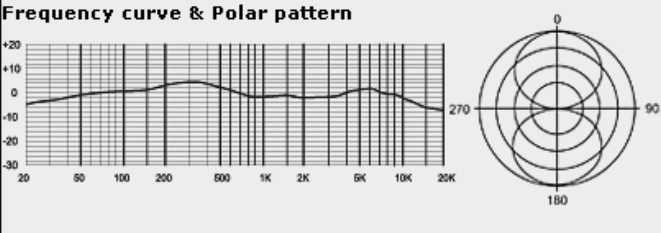 MXL R144 Frequency Response Chart