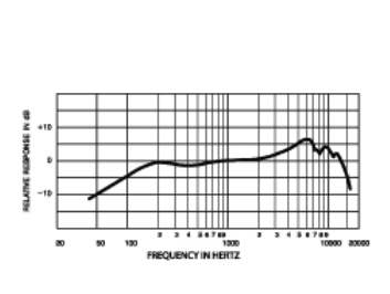 SM57 Frequency Response