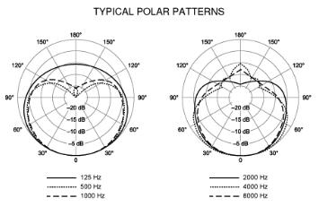 SM57 Polar Pattern