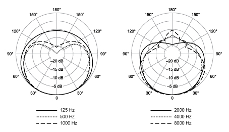 sm58_polar_pattern